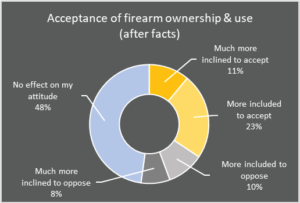acceptance of firearm ownership and use after facts
