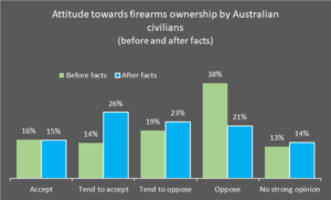 attitude towards firearms ownership by australian civilians before and after facts