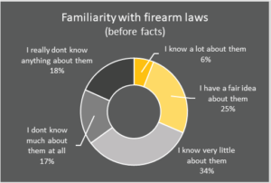 familiarity with firearm laws before facts