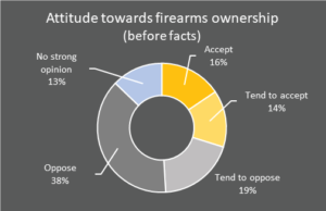 Attitudes towards firearms ownership before facts