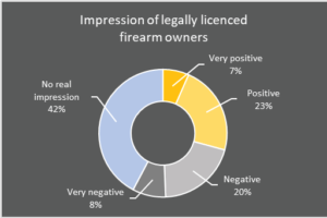 impression of legally licenced firearm owners