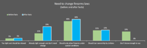 need to change firearms laws before and after facts