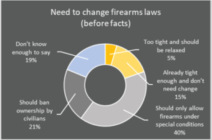 need to change firearms laws before facts