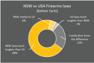 nsw vs usa firearms laws before facts