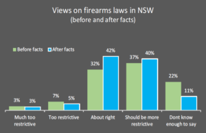 views on firearms laws in nsw before and after facts