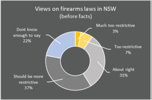 views on firearms laws in nsw before facts